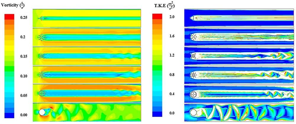 ANSYS - Результаты по вихревой (слева) и турбулентной кинетической энергии (справа), полученные в продукте ANSYS Fluent