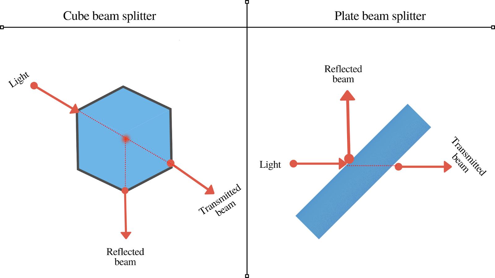 beam splitters
