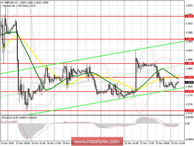 GBP / USD: plan for the European session on November 26. The declaration is signed, now it is up to the Parliament of Great