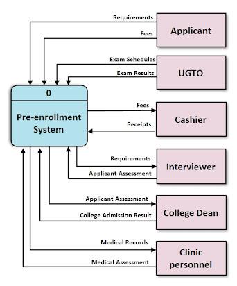 web based enrollment system