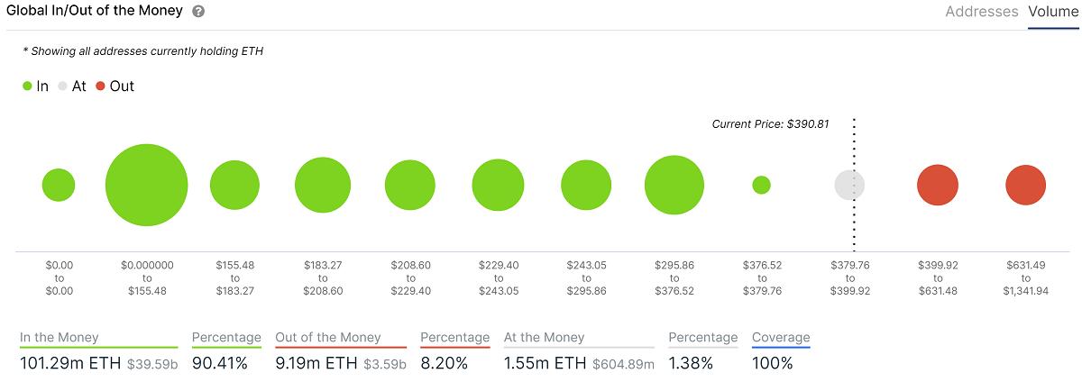 Gráfico mostrando os endereços que contêm ETH dentro e fora do dinheiro ao preço de US$ 390,81.