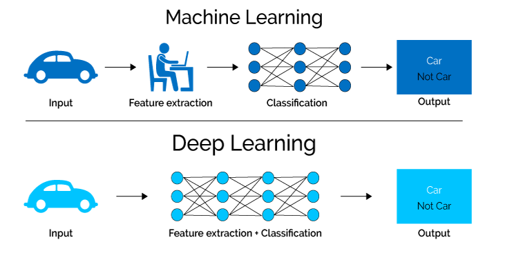 Deep Learning vs ML