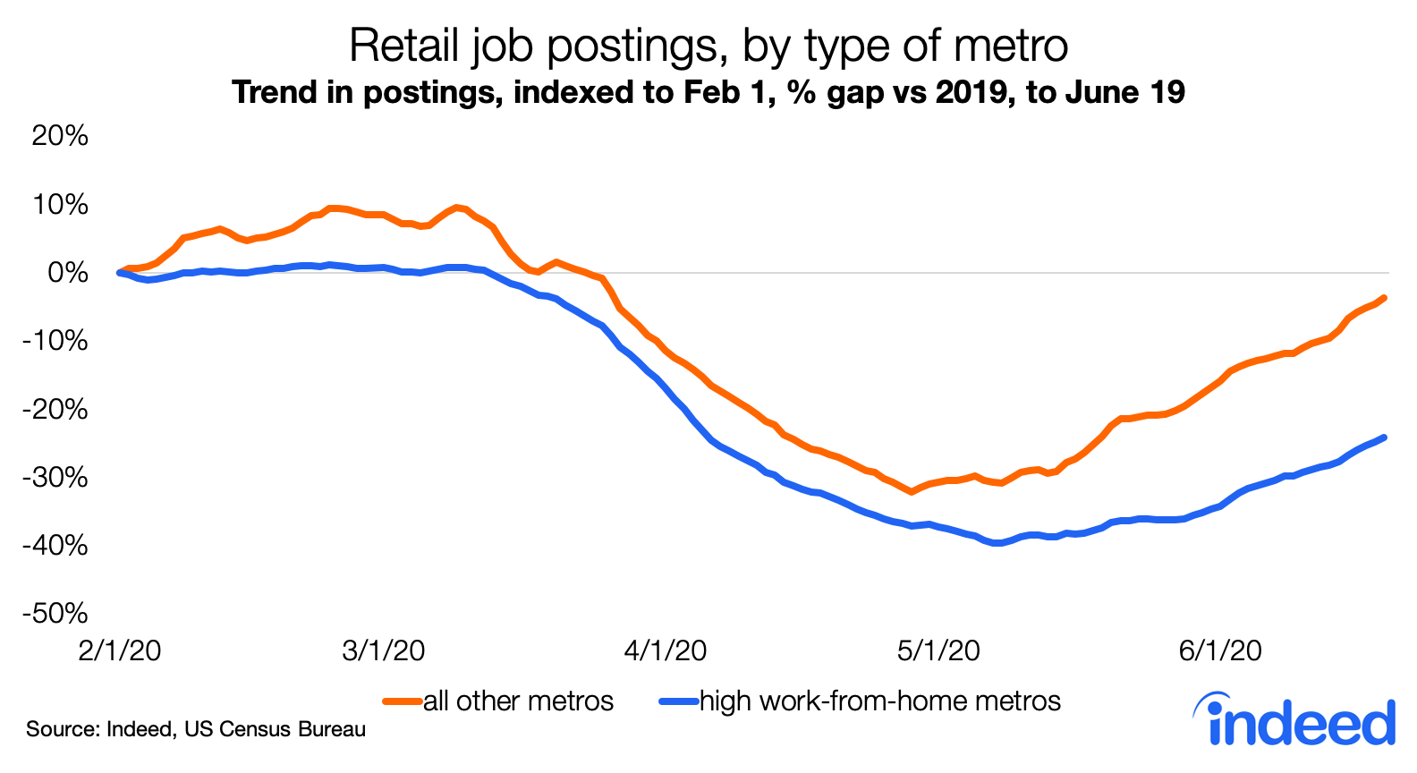 retail job postings, by type of metro
