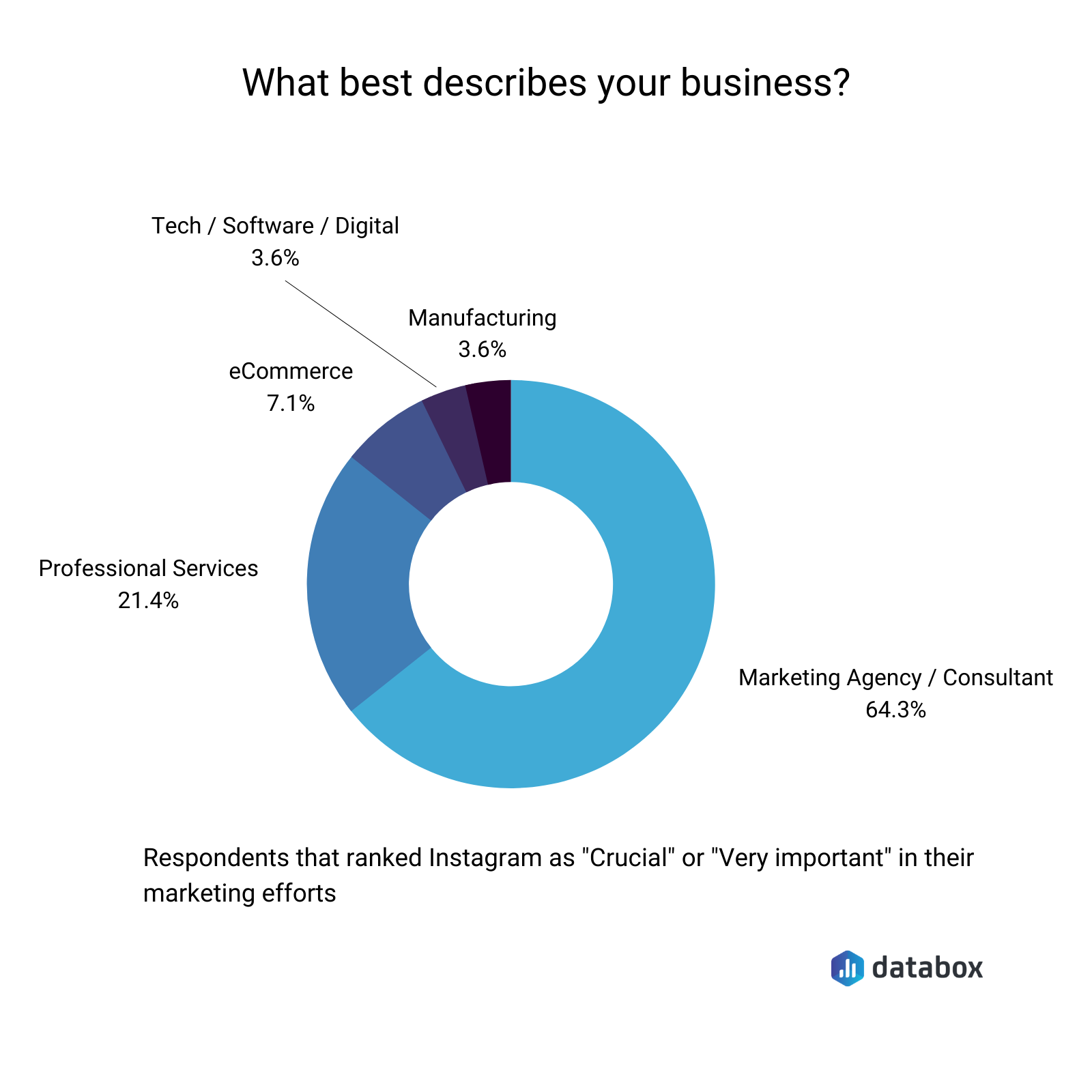 Databox survey results - business type