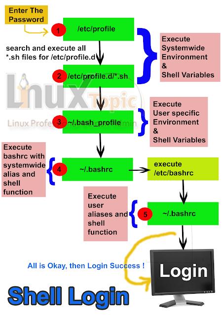 Shell Login   Shell Login Steps   System Login Steps  by linuxtopic