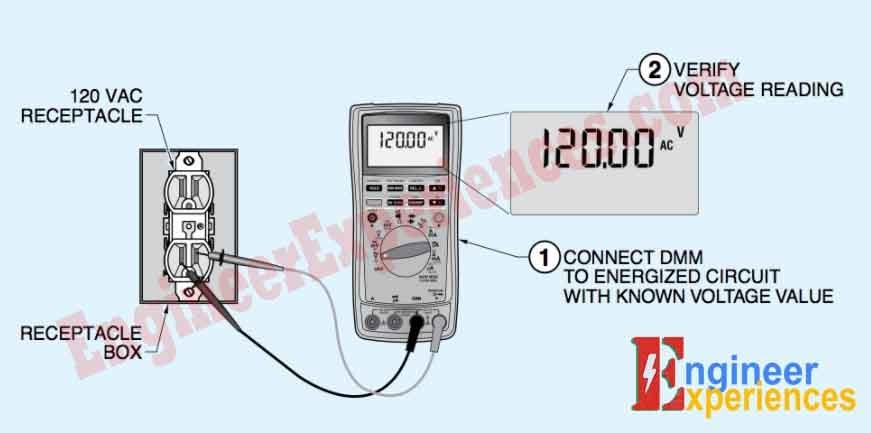 . When voltage is measured in a circuit, a DMM's operation is first verified by a known voltage source, then the DMM is used to measure the test circuit, and finally the DMM's operation is verified once more by the known voltage source.