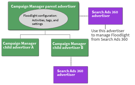 Advertiser hierarchy with Search Ads 360 linked parent.