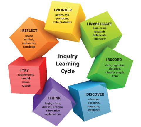 Image result for learning through inquiry 2nd grade