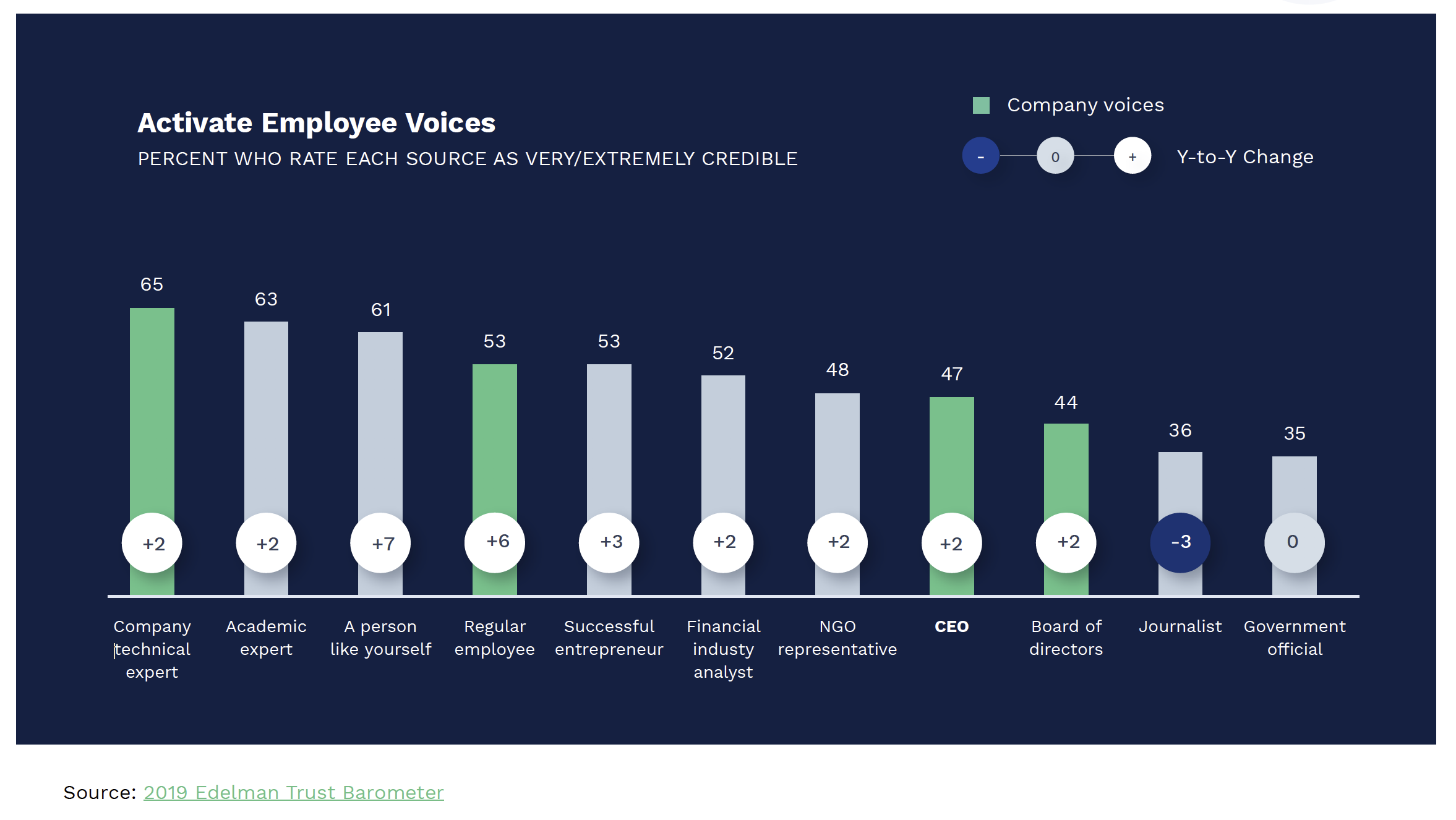 Active Employee Voices - Percentage who rate each source as very/extremely credible. Source: 2019 Edelman Trust Barometer