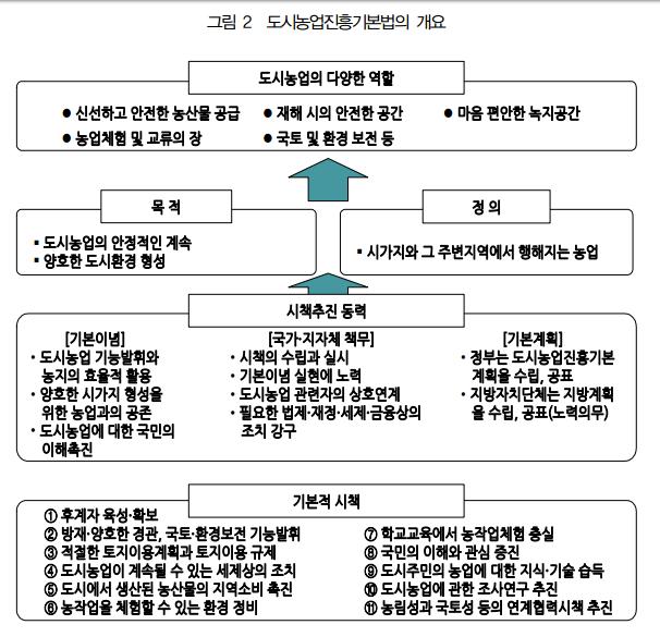 일본 도시농업진흥기본법 제정의 의의-김태곤 (세계농업 E03-2015-06-01)-0.png