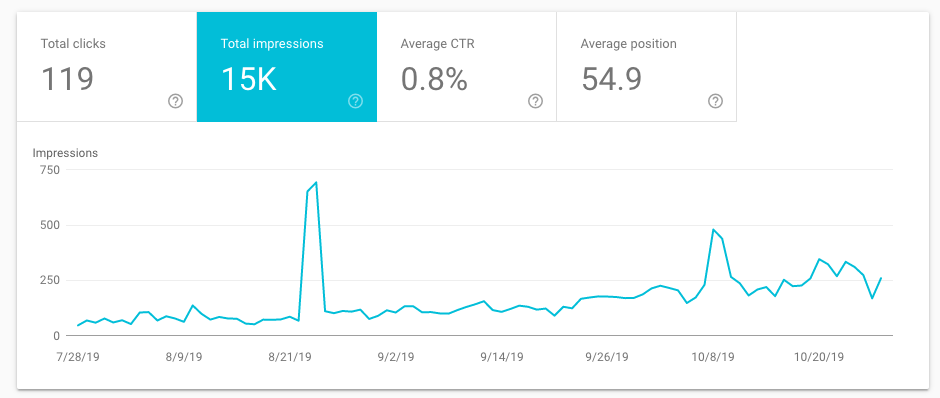 google search console impressions data