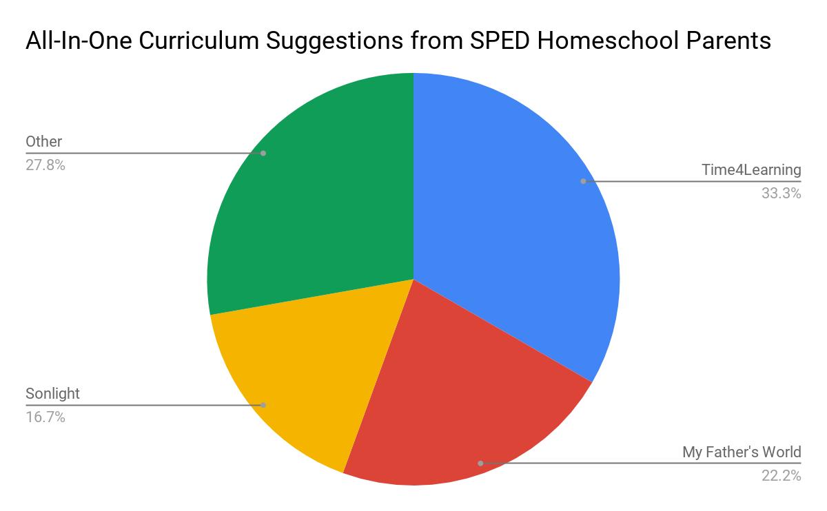 sped homeschool curriculum picks
