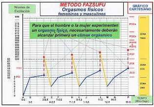 Photo: ESPAÑOL: Método fazsufu - Orgasmos físicos femeninos y masculinos. ENGLISH: Method fazsufu - Physical male and female orgasms. CHINO: Fazsufu 方法 - 在婦女和男子的物理性高潮. ÁRABE: Fazsufu الأسلوب - النشوة الجسدية للرجال والنساء