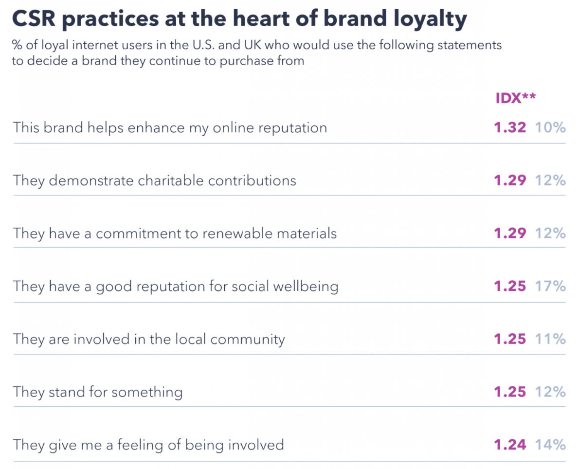 csr practices brand loyalty