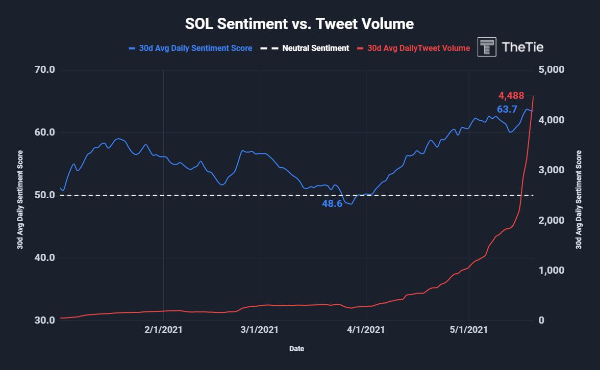 solana sentiment vs tweet volume