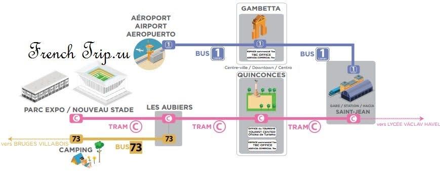 Аэропорт Бордо - как добраться из аэропорта в город Бордо