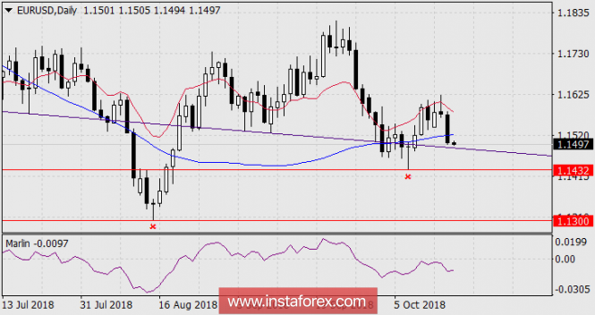 The forecast for EUR / USD for October 18, 2018