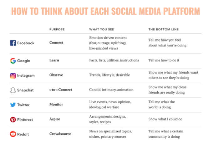 How to think about each social media platform.