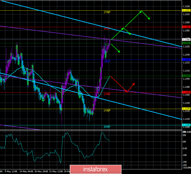 """Overview of EUR/USD on June 5. The forecast for the """"Regression Channels"""". Traders turned away from the US dollar"""