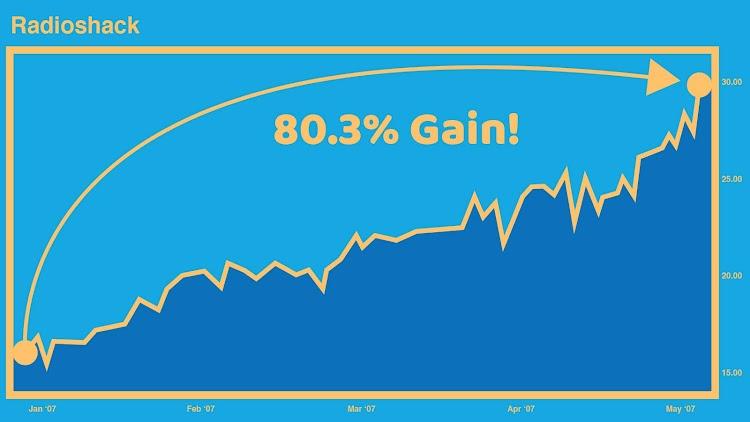 Radioshack Chart - 80.3% Gain