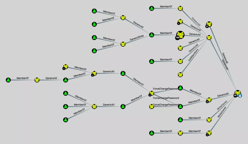 Kerberoasting, khai thác các hệ thống chưa vá – một ngày trong cuộc đời của một Red Teamer - Ảnh 6.