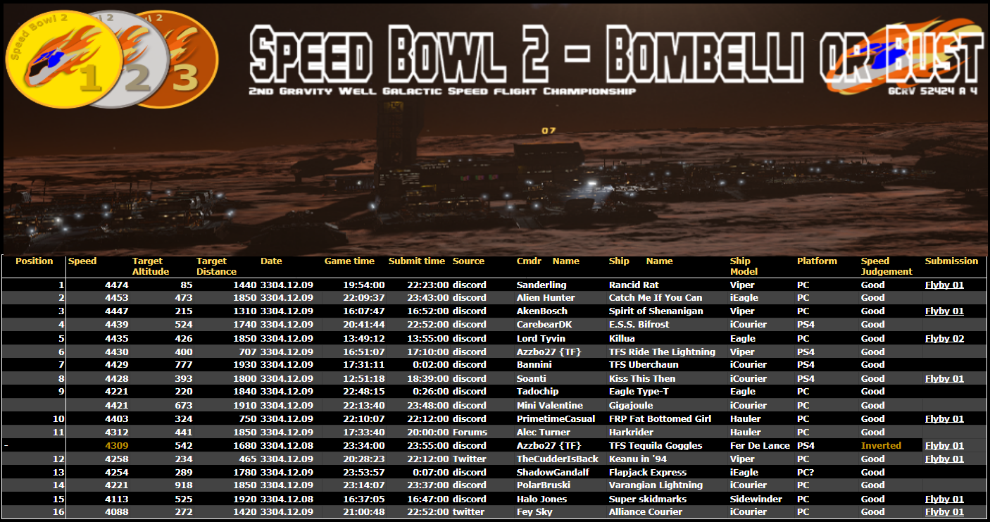 Community Event / Creation Announcing SpeedBowl 2 - Bombelli Or Bust
