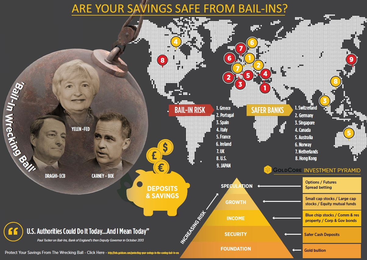 Bail In Infographic International Edition.JPG