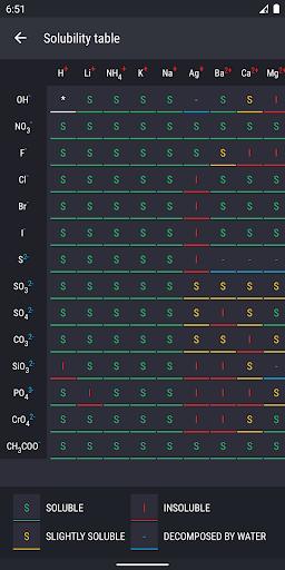 Periodic Table 2020 - Chemistry screenshot 7