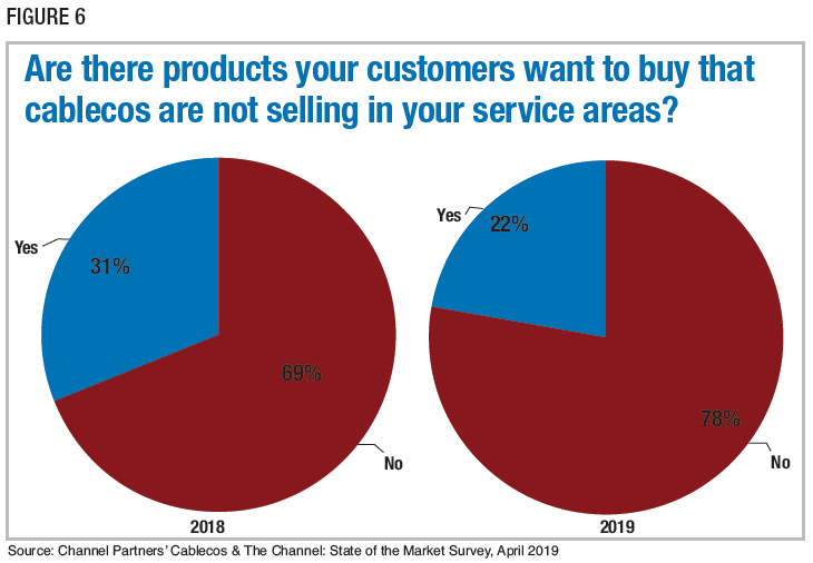 Figure 6: Are there products your customers want to buy that cablecos are not selling in your service areas? Source: Channel Partners' Cablecos & The Channel: State of the Market Survey, April 2019