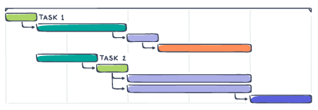 Track projects in a timeline or calendar view. Source: Wrike