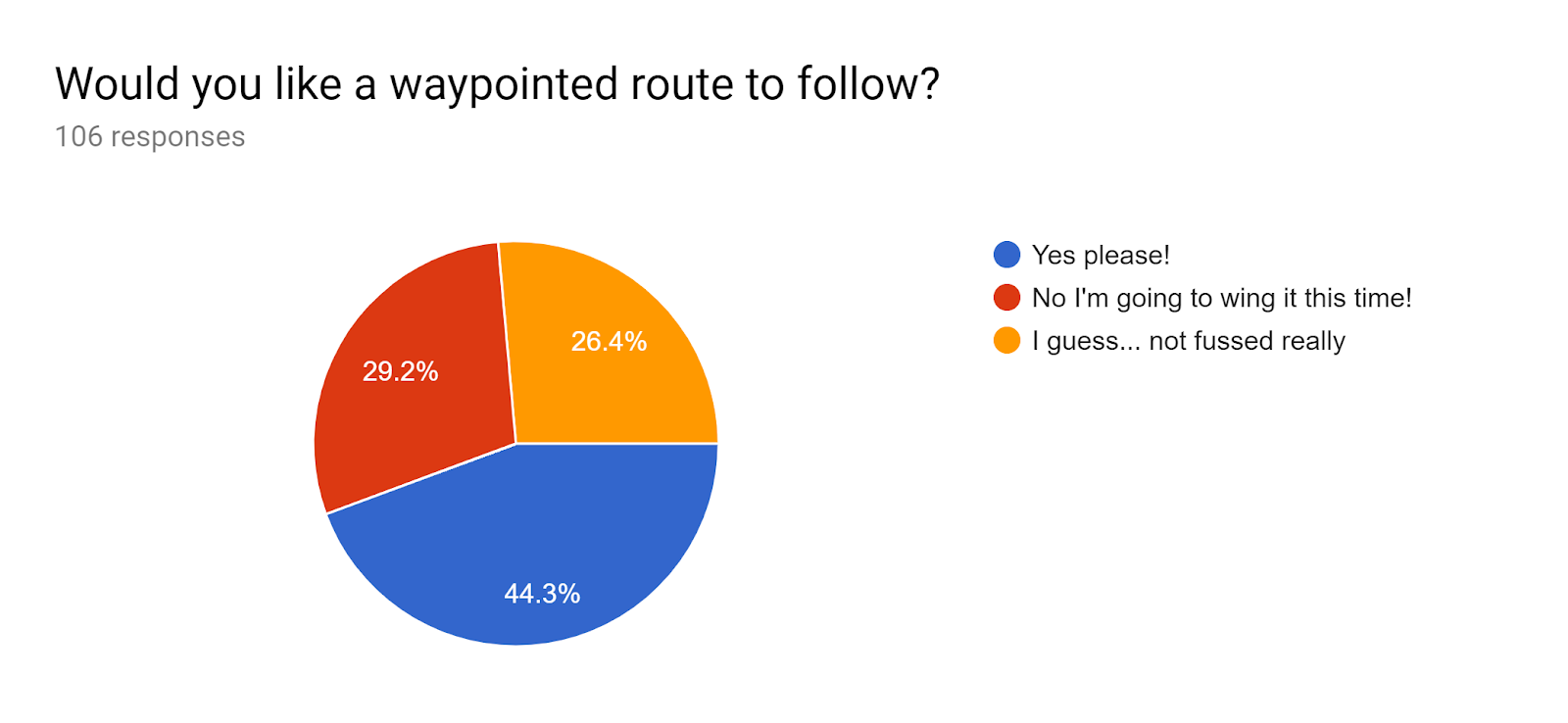 Forms response chart. Question title: Would you like a waypointed route to follow?. Number of responses: 106 responses.
