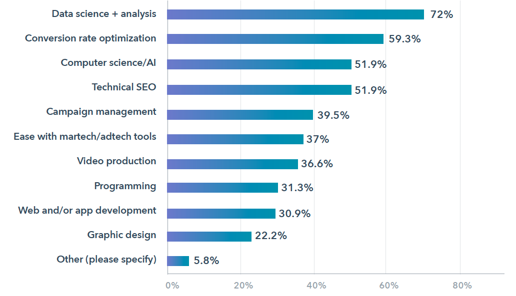 Which of the following technical skills do you think will be most needed in agencies two years from now?. Source: HubSpot