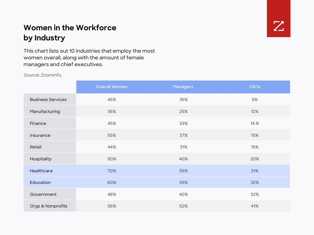 Chart: Figure 2: This chart lists out 10 industries that employ the most women overall, along with the amount of female managers and chief executives. (Source: ZoomInfo)