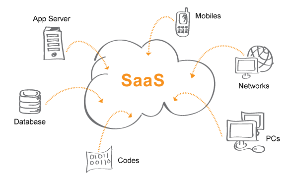 Here are The SaaS application architecture best practices that should help you achieve your goals: