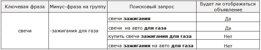 Минусовка без оператора в Яндекс.Директе