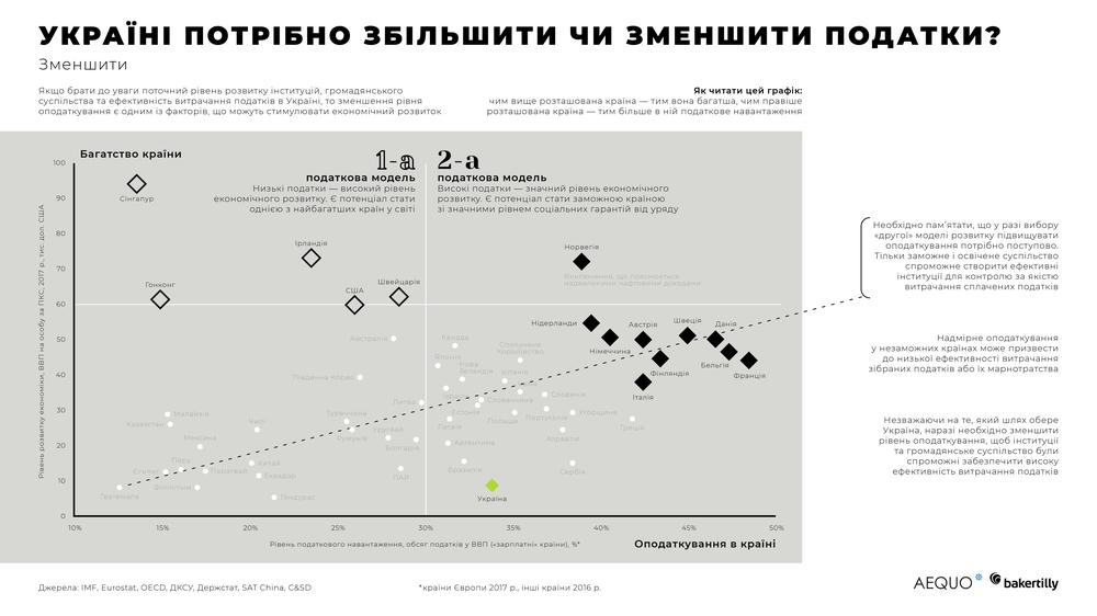 податкова реформа в Україні