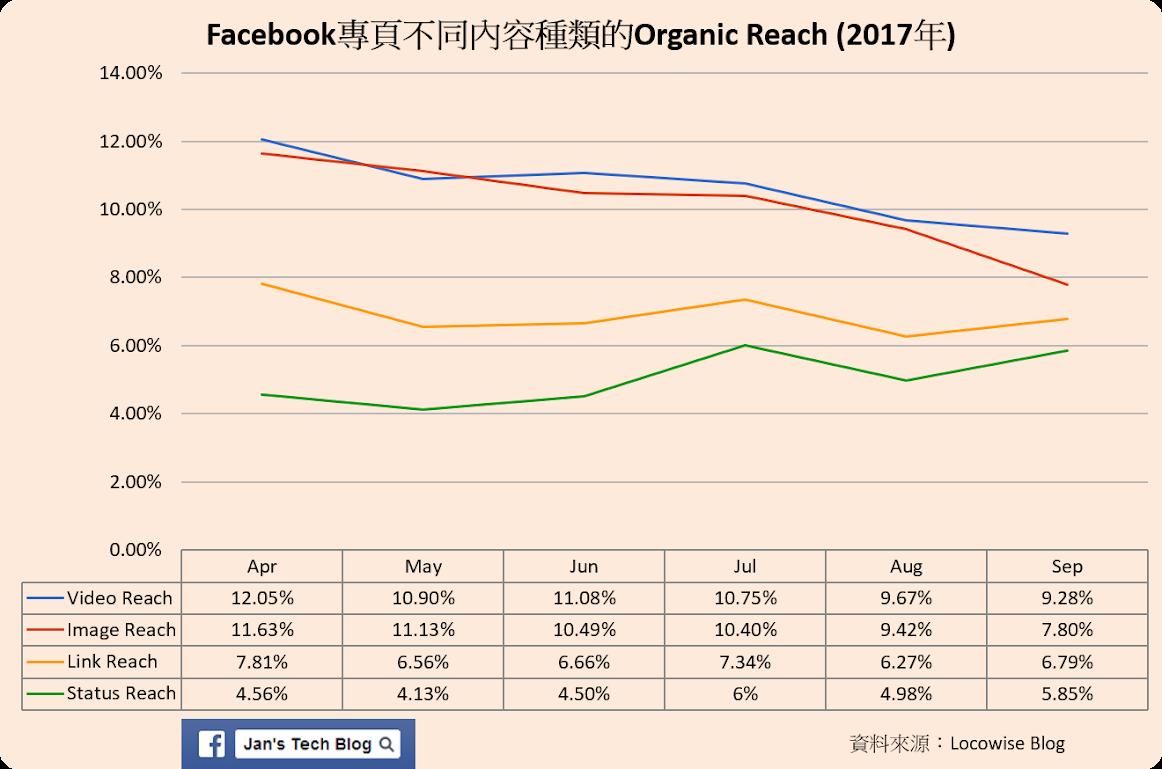 Facebook專頁不同內容種類的Organic Reach (2017年)