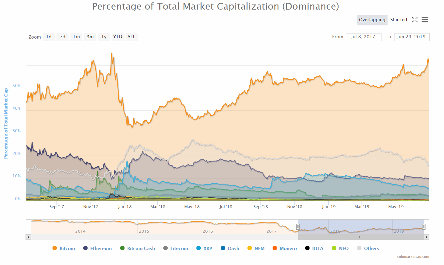 Percentage of Total Market Capitalization - Bitcoin