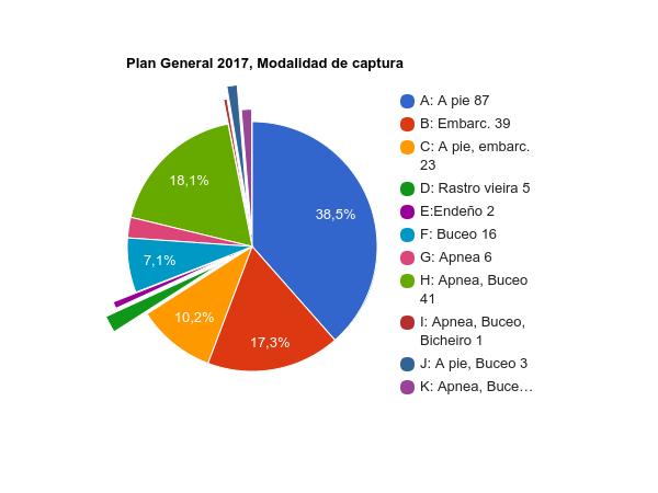 Planes por modalidad de captura 2017