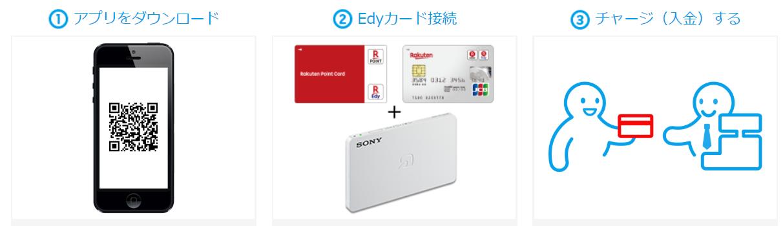 楽天EdyとiPhone接続