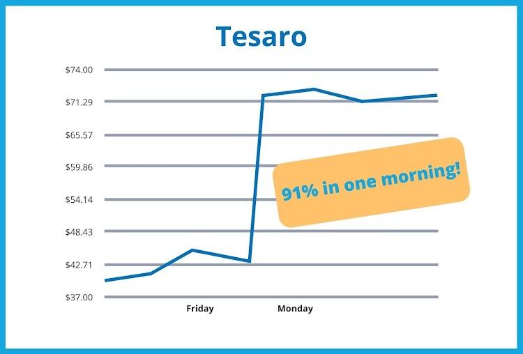Tesaro - 91% in one morning!