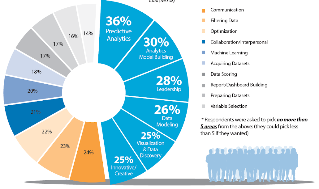 Figure 9: Biggest Stated Challenges in BI/AA Skillsets (Across All Organizations)