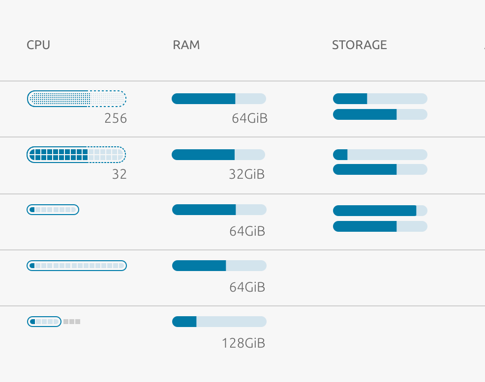 MAAS CPU, RAM and Storage mini charts