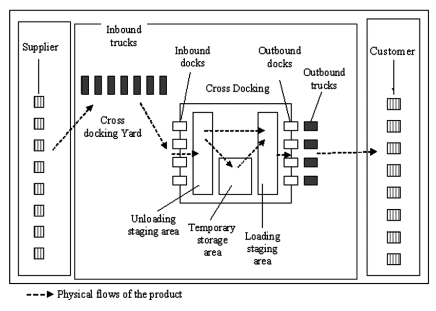 Poor cross-docking facility design and layout