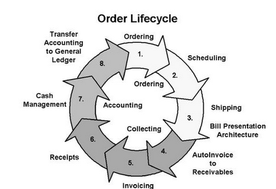 ERP ORACLE APPLICATIONS : Order to Cash Cycle Step by step