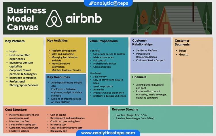 The image shows the business model canvas of airbnb, that ranges from its key partners, key activities, key resources, cost structure, value propositions, customer relationships, channels, revenue streams to customer segments