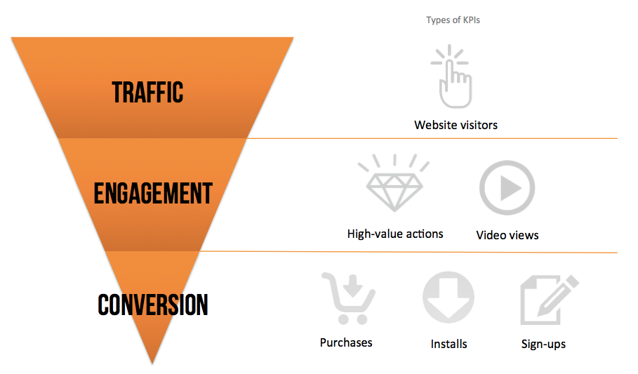 1. Traffic 2. Engagement 3. Conversion