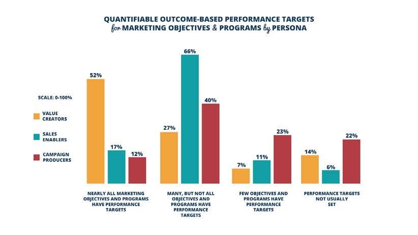 Figure 5. Nearly 80% of the Value Creators' objectives and programs include performance targets at the outset compared to only 52% of the Campaign Producers objective and programs. In fact, 46% of the Campaign Producers objectives and programs have few if any performance targets. Source: 2017 Marketing Performance Management Benchmark Study from VisionEdge Marketing, Hive9 and Valid USA