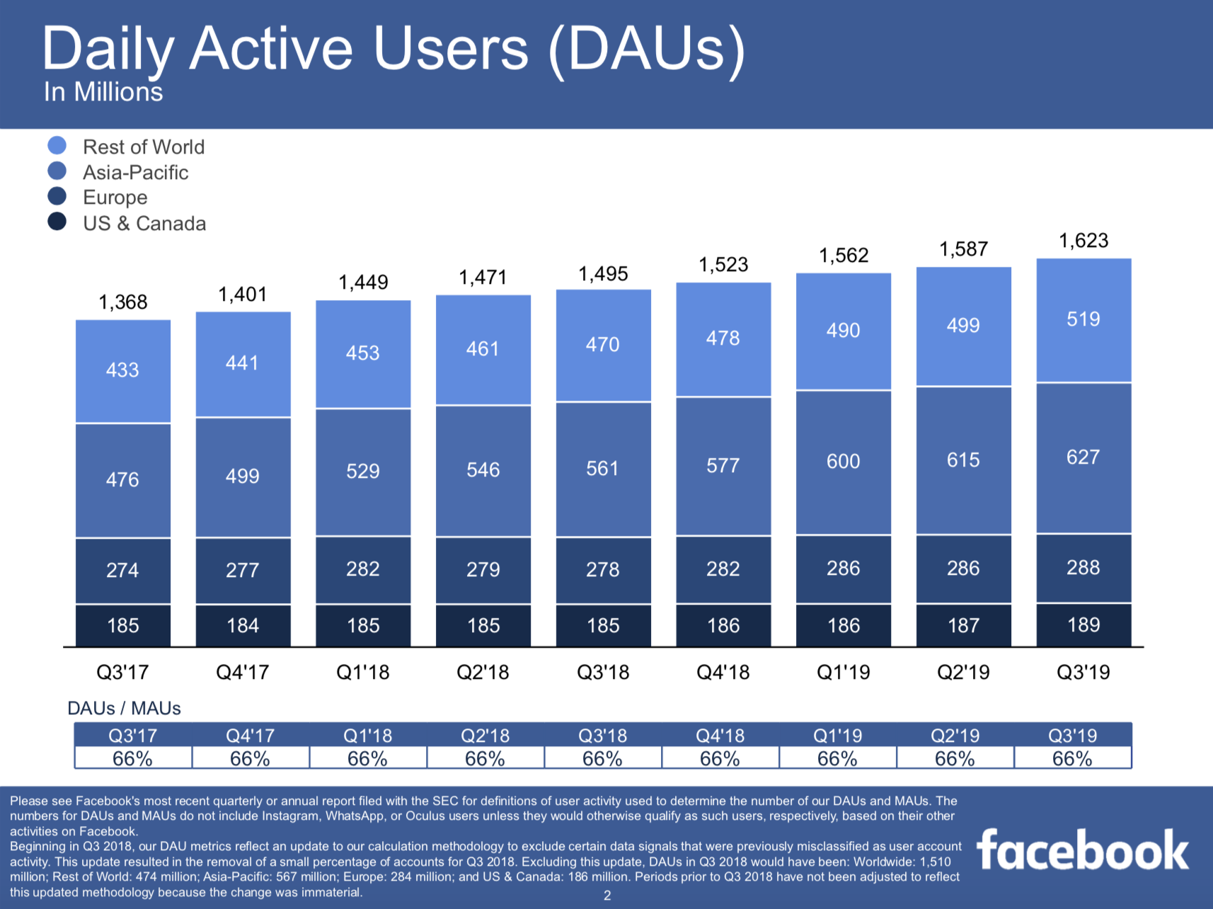 Facebook Results 2019 Q3 - Daily Active Users