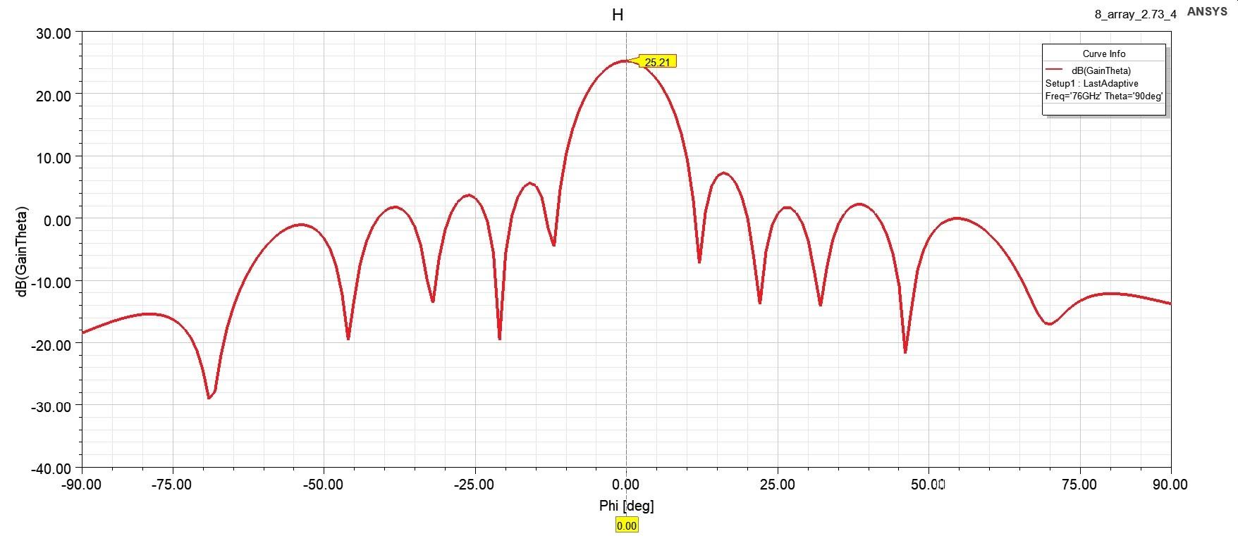 圖、12x8之串列陣列天線及對應場型2